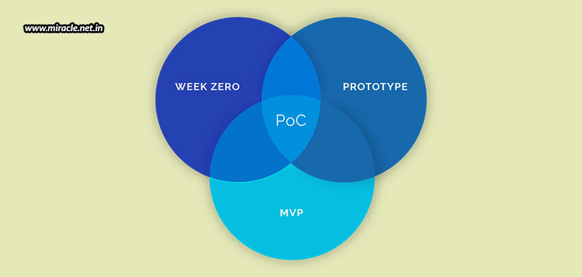 Designing-A-New-Product-From-POC-And-Prototyping-To-MVP-And-Production